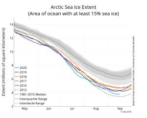 Sea Ice Extent comparison 2020