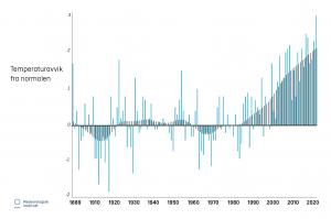 Sommertemperaturen Spitzbergen